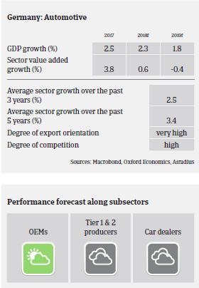 German Automotive Market