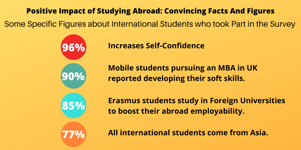 Positive Impact of Studying Abroad